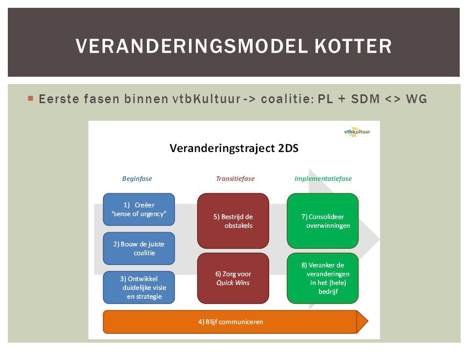  Eerste fasen binnen vtbKultuur -> coalitie: PL + SDM <> WG VERANDERINGSMODEL KOTTER