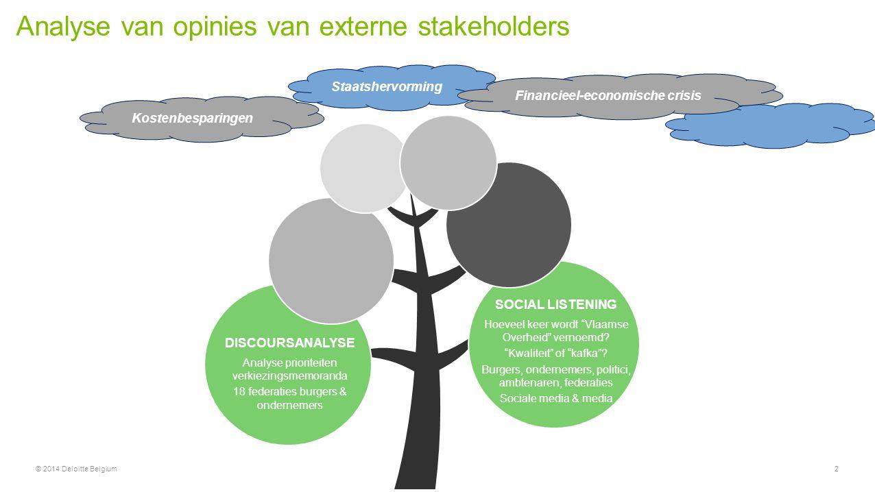 Staatshervorming Analyse van opinies van externe stakeholders 2© 2014 Deloitte Belgium DISCOURSANALYSE Analyse prioriteiten verkiezingsmemoranda 18 fe