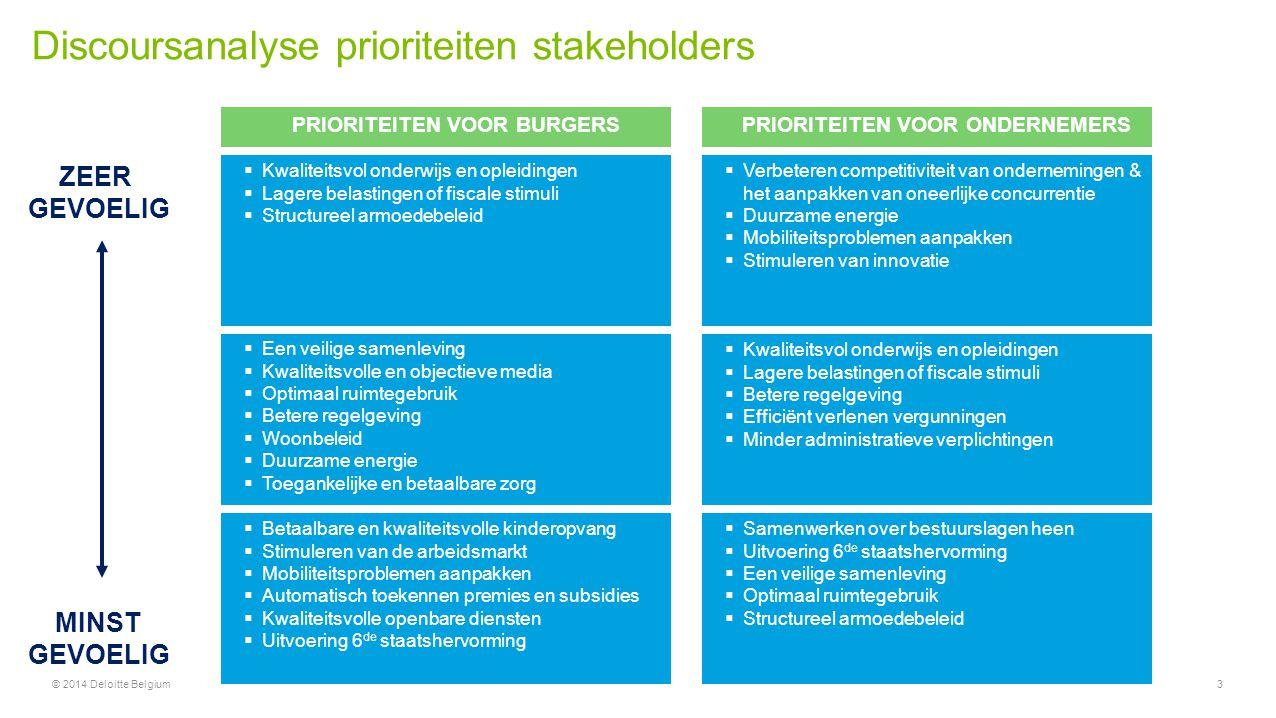 Conclusies © 2014 Deloitte Belgium14 Een geïntegreerde overheid 3 Het hanteren van een kindnorm op verschillende terreinen: het milieu- en gezondheidsbeleid, de ruimtelijke ordening en mobiliteitsbeleid (Gezinsbond) De verschillende overheden leggen ondernemingen steeds bijkomende milieurapporteringsverplichtingen en - meldingsplichten op.