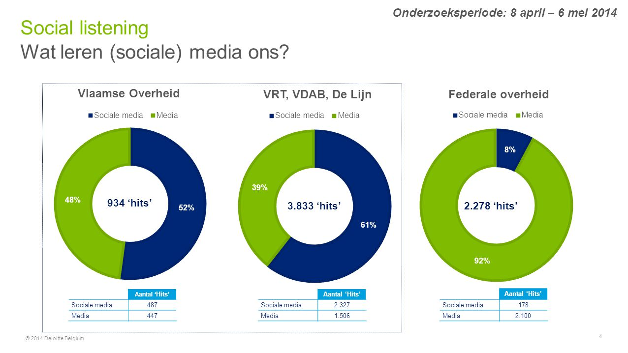 © 2014 Deloitte Belgium 4 Wat leren (sociale) media ons? Social listening Onderzoeksperiode: 8 april – 6 mei 2014 Vlaamse Overheid VRT, VDAB, De LijnF