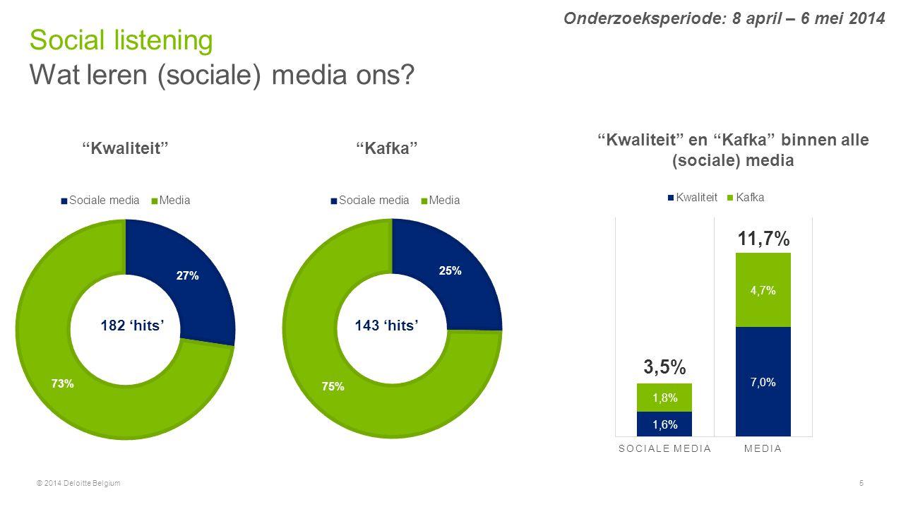 "© 2014 Deloitte Belgium5 Wat leren (sociale) media ons? Social listening Onderzoeksperiode: 8 april – 6 mei 2014 ""Kwaliteit""""Kafka"" 182 'hits'143 'hit"