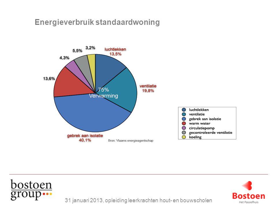 Energieverbruik standaardwoning 31 januari 2013, opleiding leerkrachten hout- en bouwscholen