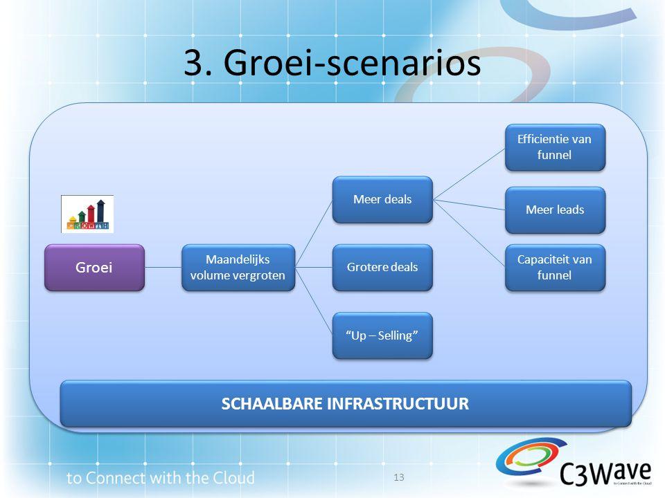 """3. Groei-scenarios Groei """"Up – Selling"""" Grotere deals Meer deals Capaciteit van funnel Efficientie van funnel Meer leads Maandelijks volume vergroten"""