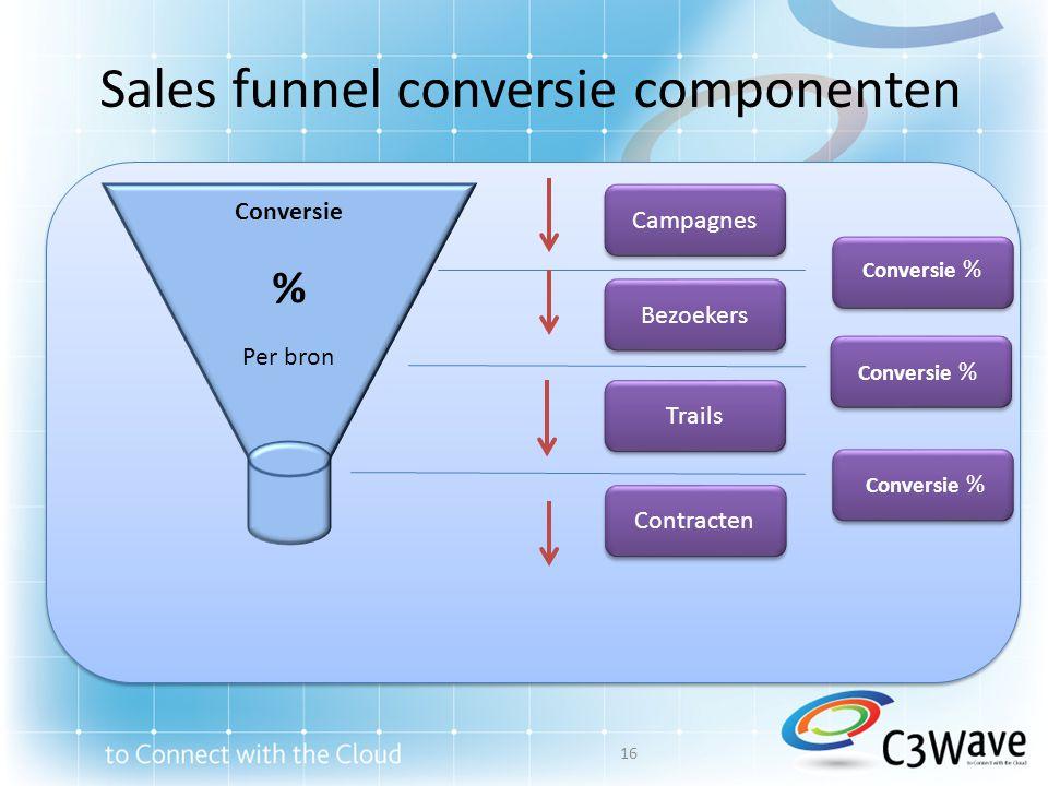 Sales funnel conversie componenten Conversie % Per bron Conversie % Conversion % Campagnes Bezoekers Trails Contracten Conversie % 16