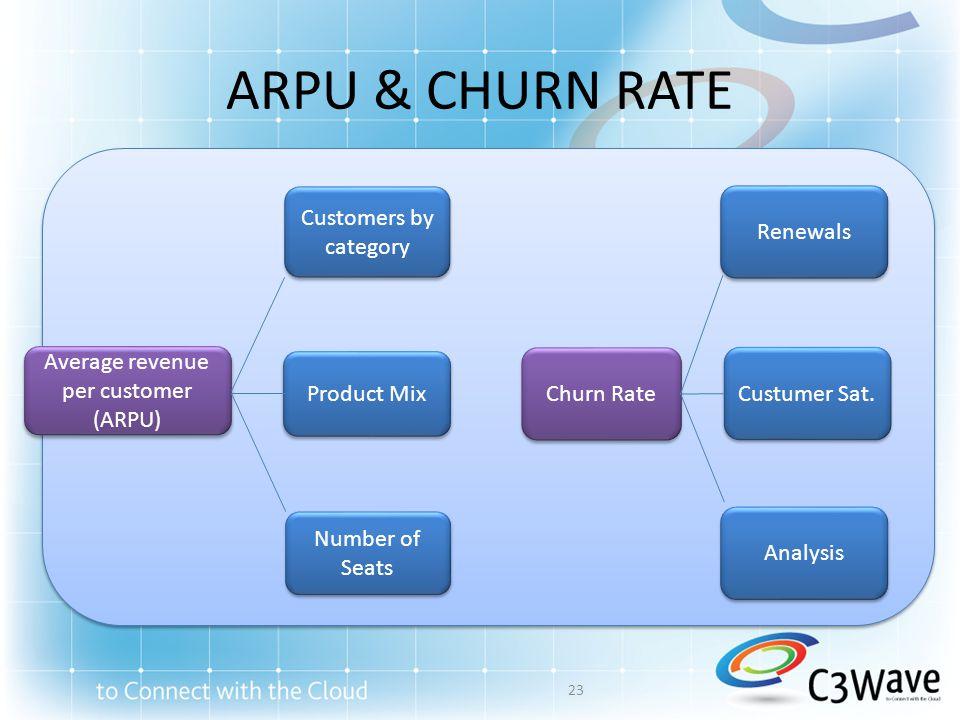 ARPU & CHURN RATE Average revenue per customer (ARPU) Average revenue per customer (ARPU) Number of Seats Customers by category Product Mix Churn Rate