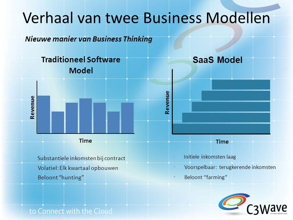 Impact op de Partner Verkoop en Marketing DistributieOperaties Nieuwe opportuniteiten voor partners 6