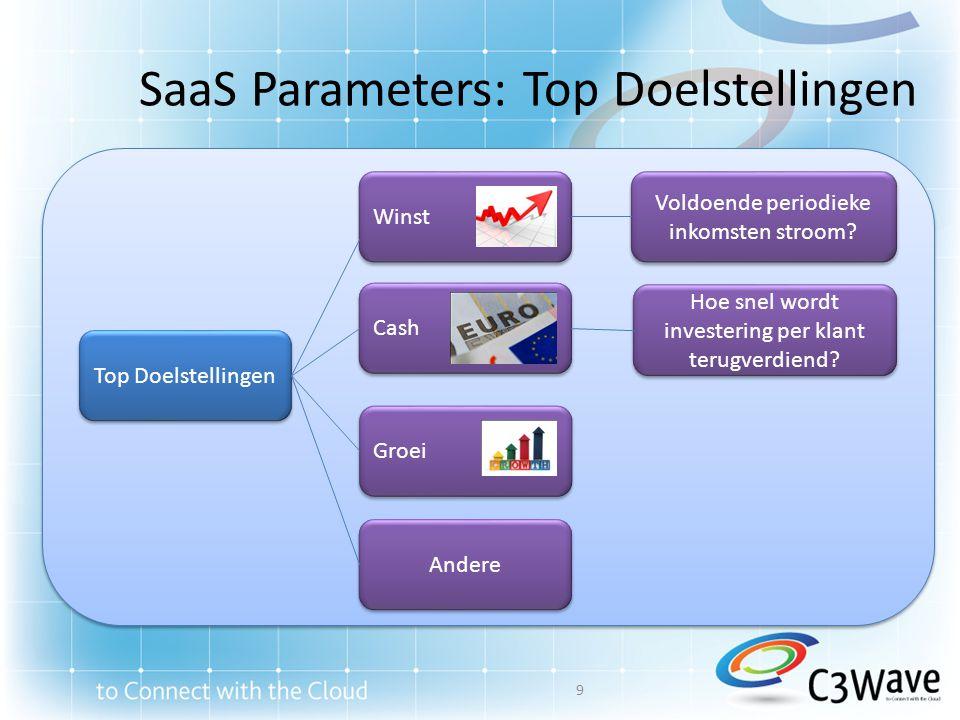 SaaS Parameters: Top Doelstellingen Top Doelstellingen Winst Cash Groei Andere Voldoende periodieke inkomsten stroom? Hoe snel wordt investering per k
