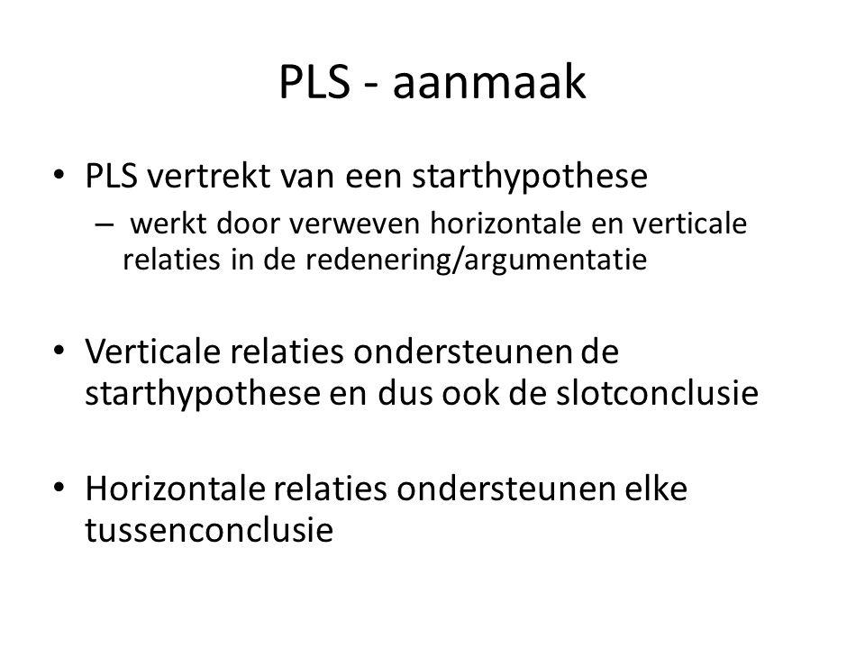 PLS - aanmaak • PLS vertrekt van een starthypothese – werkt door verweven horizontale en verticale relaties in de redenering/argumentatie • Verticale