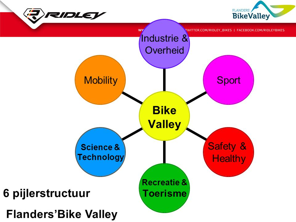 Bike Valley Industrie & Overheid Sport Safety & Healthy Recreatie & Toerisme Science & Technology Mobility 6 pijlerstructuur Flanders'Bike Valley