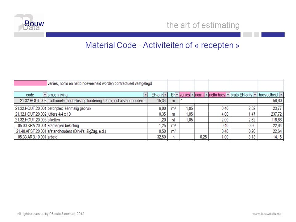 Material Code - Activiteiten of « recepten » All rights reserved by PB calc & consult, 2012www.bouwdata.net the art of estimating