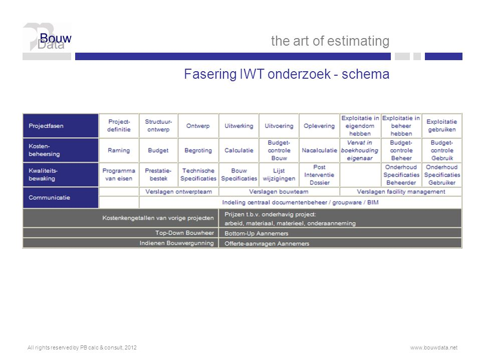 Fasering IWT onderzoek - schema the art of estimating All rights reserved by PB calc & consult, 2012www.bouwdata.net