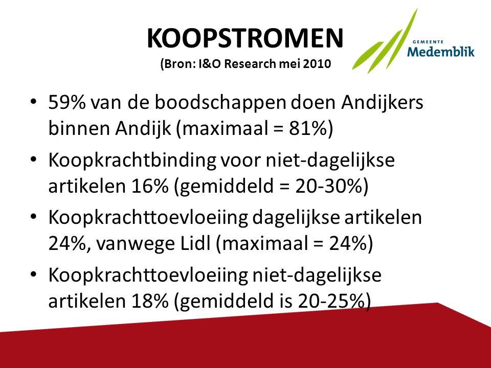 KOOPSTROMEN (Bron: I&O Research mei 2010 • 59% van de boodschappen doen Andijkers binnen Andijk (maximaal = 81%) • Koopkrachtbinding voor niet-dagelij
