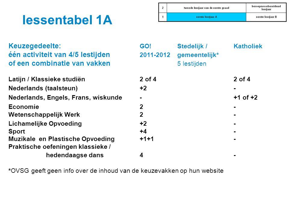 Keuzegedeelte: GO!Stedelijk / Katholiek één activiteit van 4/5 lestijden 2011-2012gemeentelijk* of een combinatie van vakken 5 lestijden Latijn / Klas