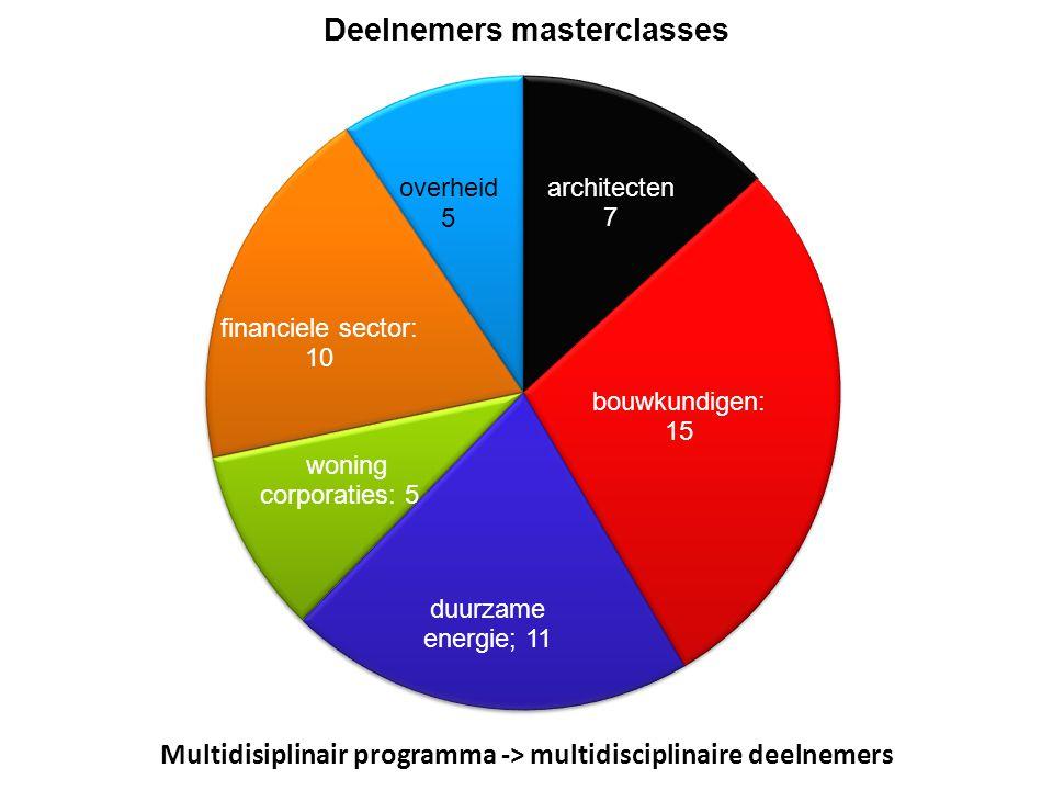 © Brainport Development, 2014 De kracht van samenwerking 14 Multidisiplinair programma -> multidisciplinaire deelnemers