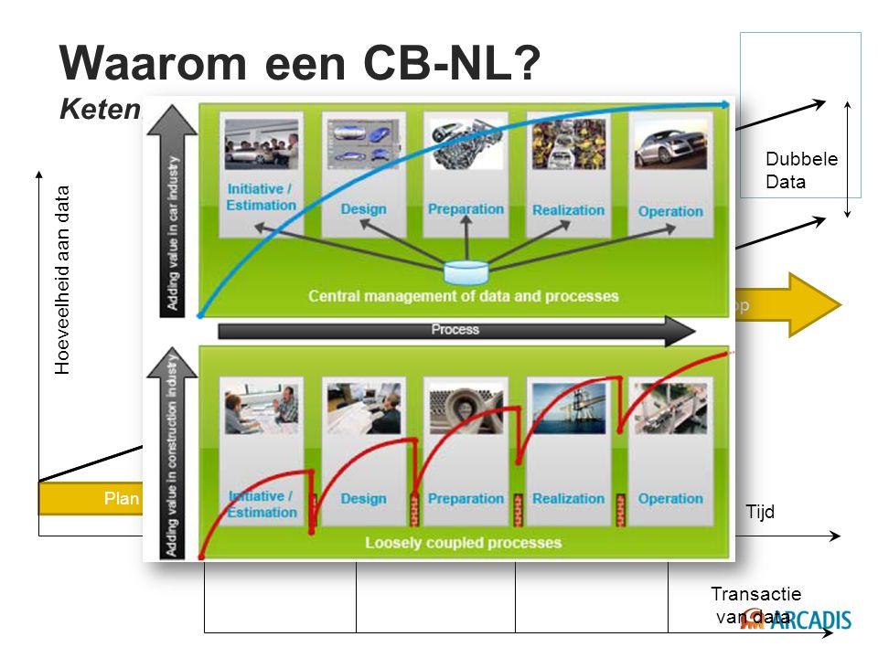 Sloop Beheer en onderhoud Realisatie Ontwerp Plan Transactie van data Datagroei Tijd Hoeveelheid aan data Ideaal Dubbele Data Waarom een CB-NL? Keteni