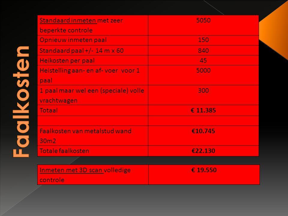 Standaard inmeten met zeer beperkte controle 5050 Opnieuw inmeten paal150 Standaard paal +/- 14 m x 60840 Heikosten per paal45 Heistelling aan- en af-