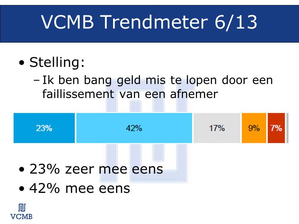 VCMB Trendmeter 6/13 •Stelling: –Ik ben bang geld mis te lopen door een faillissement van een afnemer •23% zeer mee eens •42% mee eens
