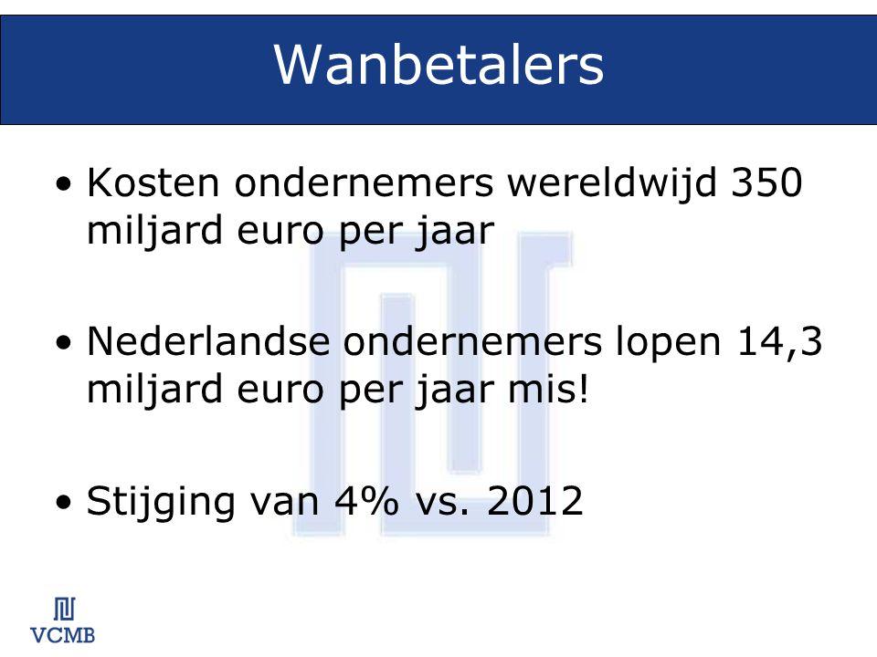 Wanbetalers •Kosten ondernemers wereldwijd 350 miljard euro per jaar •Nederlandse ondernemers lopen 14,3 miljard euro per jaar mis.