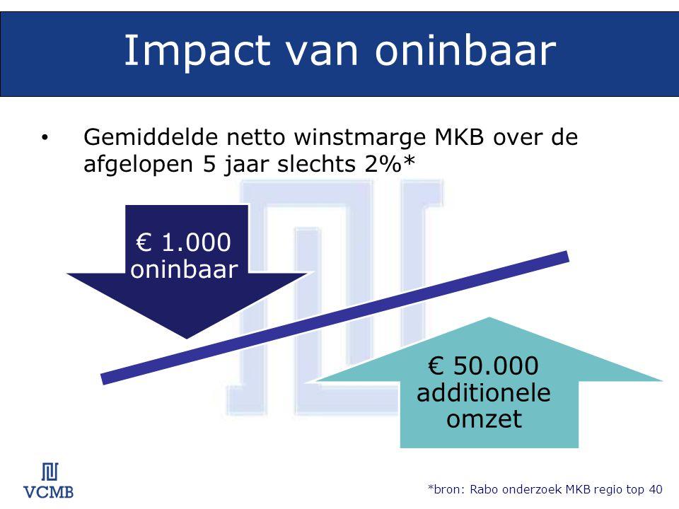 Impact van oninbaar • Gemiddelde netto winstmarge MKB over de afgelopen 5 jaar slechts 2%* *bron: Rabo onderzoek MKB regio top 40 € 1.000 oninbaar € 50.000 additionele omzet