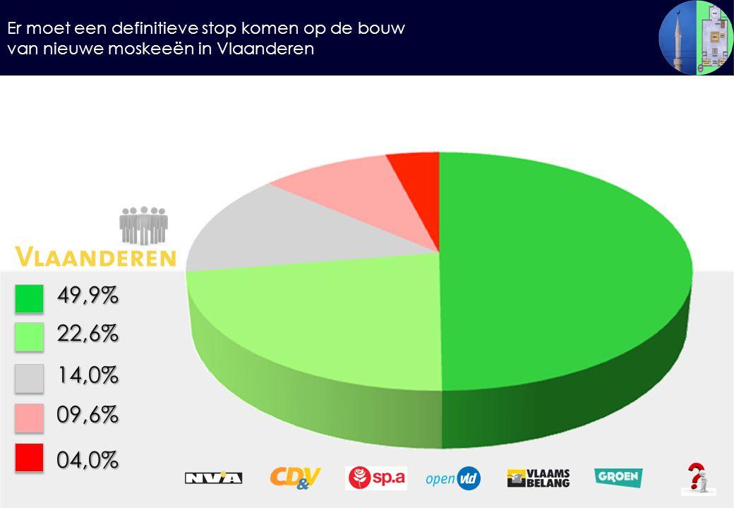 Er moet een definitieve stop komen op de bouw van nieuwe moskeeën in Vlaanderen 49,9%22,6% 14,0% 09,6% 04,0%