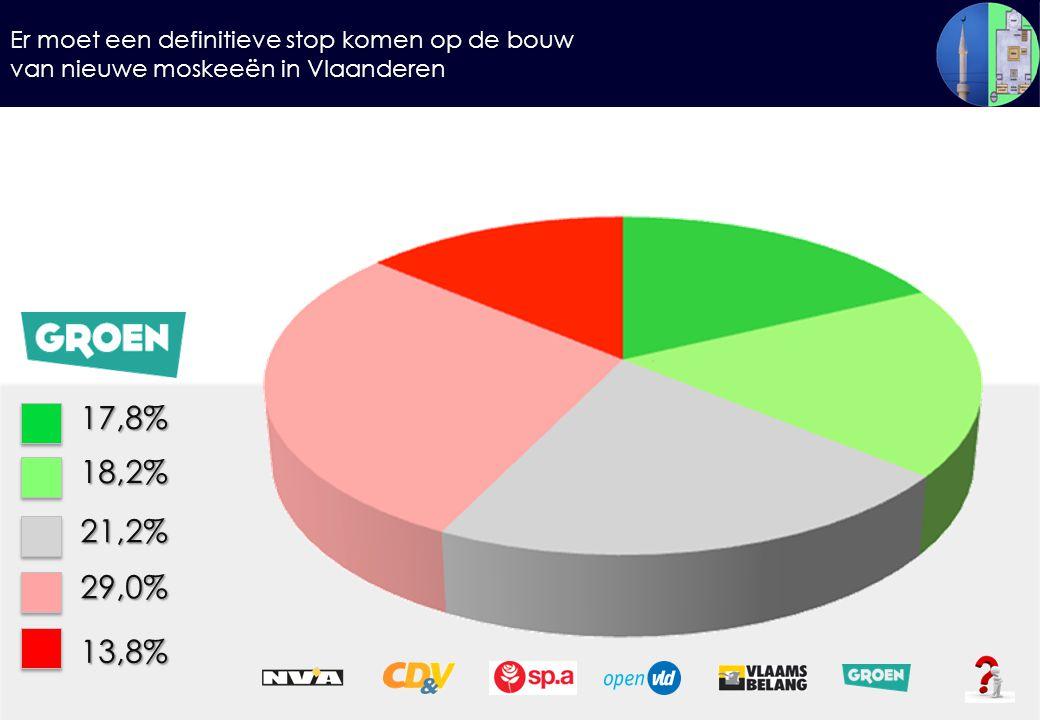 Er moet een definitieve stop komen op de bouw van nieuwe moskeeën in Vlaanderen 17,8%18,2% 21,2% 29,0% 13,8%