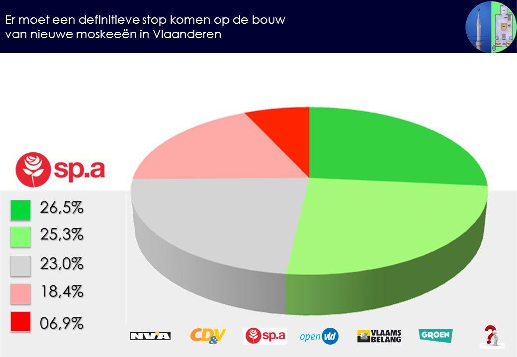 Er moet een definitieve stop komen op de bouw van nieuwe moskeeën in Vlaanderen 26,5%25,3% 23,0% 18,4% 06,9%