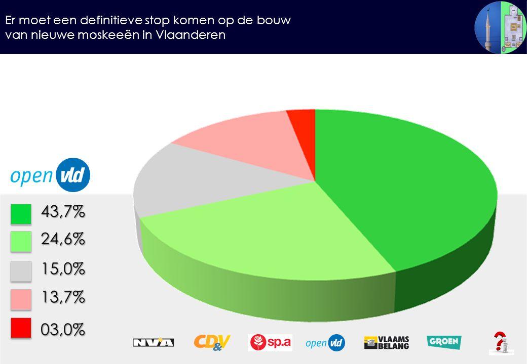 Er moet een definitieve stop komen op de bouw van nieuwe moskeeën in Vlaanderen 43,7%24,6% 15,0% 13,7% 03,0%