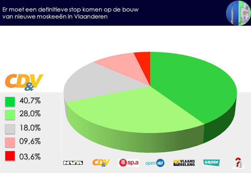 Er moet een definitieve stop komen op de bouw van nieuwe moskeeën in Vlaanderen 40,7%28,0% 18,0% 09,6% 03,6%