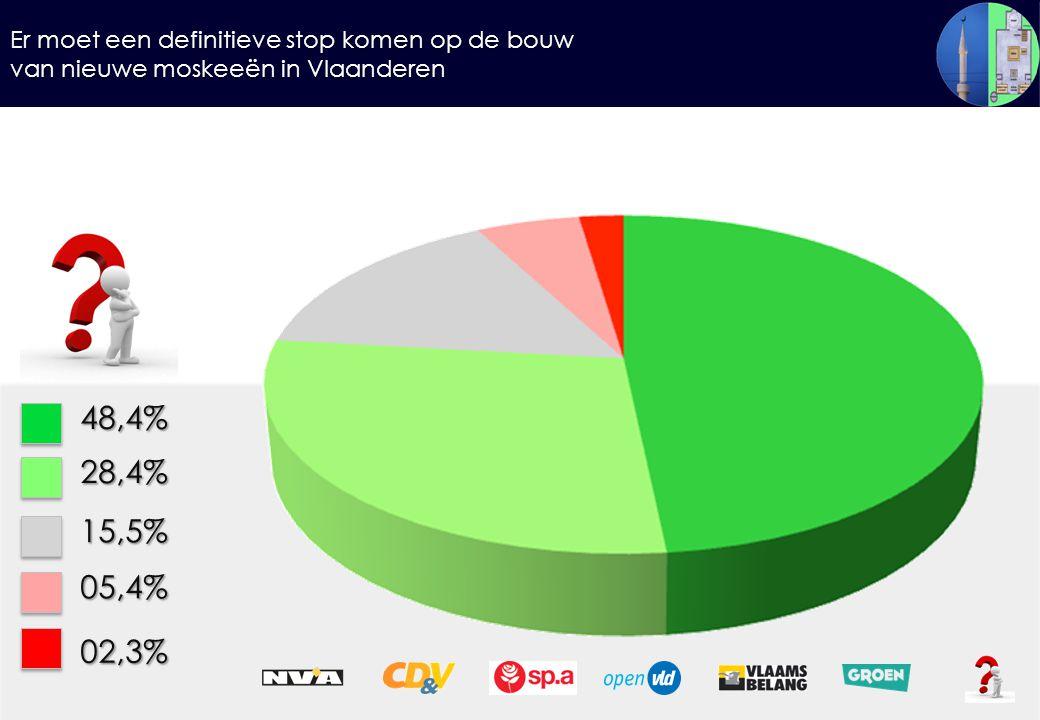 Er moet een definitieve stop komen op de bouw van nieuwe moskeeën in Vlaanderen 48,4%28,4% 15,5% 05,4% 02,3%