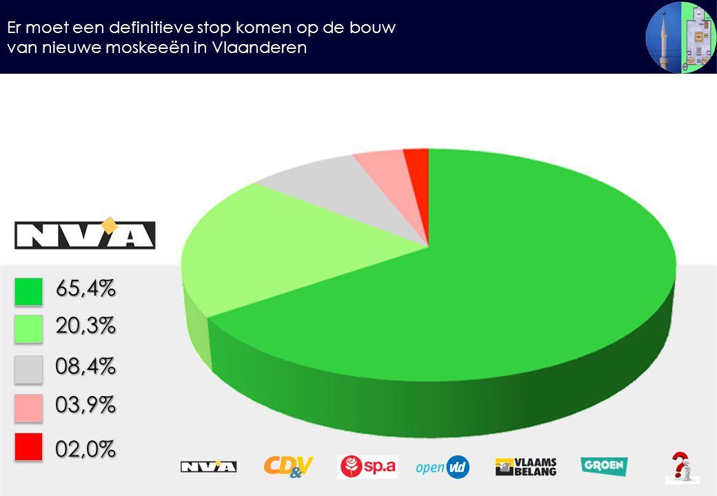 Er moet een definitieve stop komen op de bouw van nieuwe moskeeën in Vlaanderen 65,4%20,3% 08,4% 03,9% 02,0%