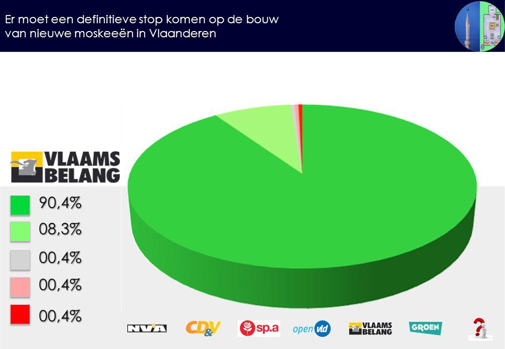 Er moet een definitieve stop komen op de bouw van nieuwe moskeeën in Vlaanderen 90,4%08,3% 00,4% 00,4% 00,4%