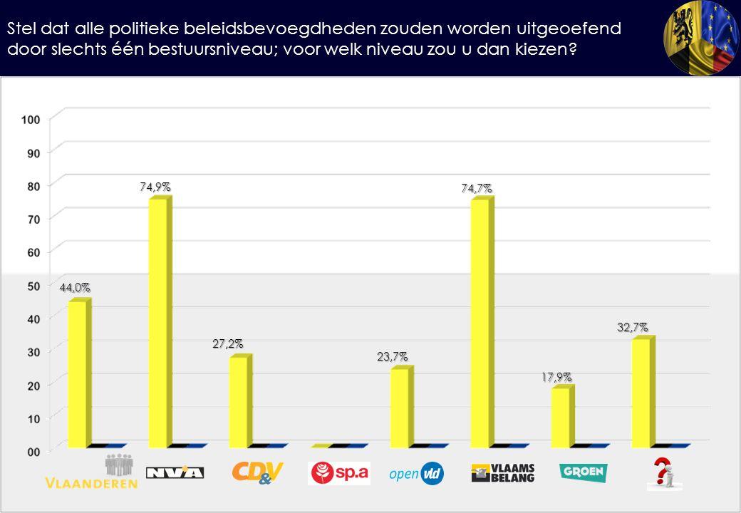 Stel dat alle politieke beleidsbevoegdheden zouden worden uitgeoefend door slechts één bestuursniveau; voor welk niveau zou u dan kiezen? 44,0% 74,9%