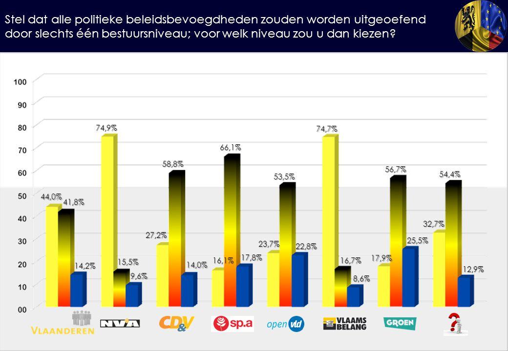 Stel dat alle politieke beleidsbevoegdheden zouden worden uitgeoefend door slechts één bestuursniveau; voor welk niveau zou u dan kiezen? 44,0% 41,8%