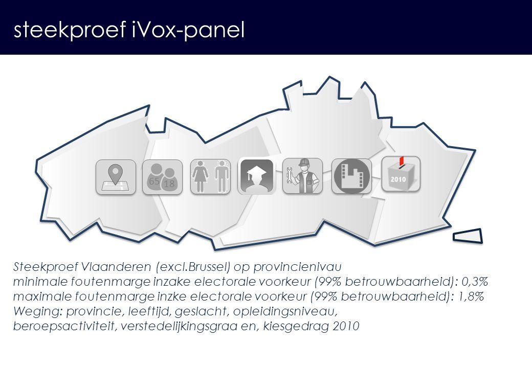 Steekproef Vlaanderen (excl.Brussel) op provincienivau minimale foutenmarge inzake electorale voorkeur (99% betrouwbaarheid): 0,3% maximale foutenmarg
