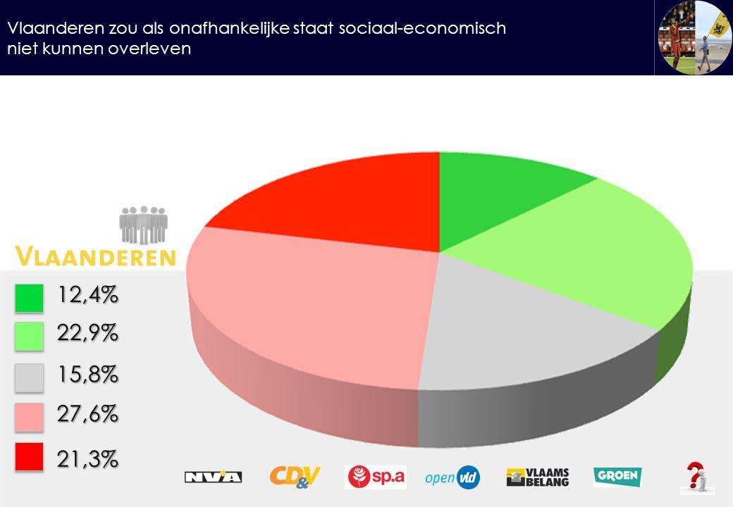 Vlaanderen zou als onafhankelijke staat sociaal-economisch niet kunnen overleven 12,4%22,9% 15,8% 27,6% 21,3%