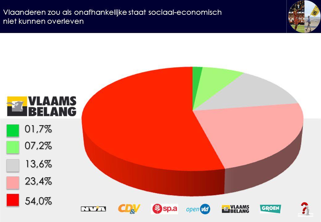 Vlaanderen zou als onafhankelijke staat sociaal-economisch niet kunnen overleven 01,7%07,2% 13,6% 23,4% 54,0%