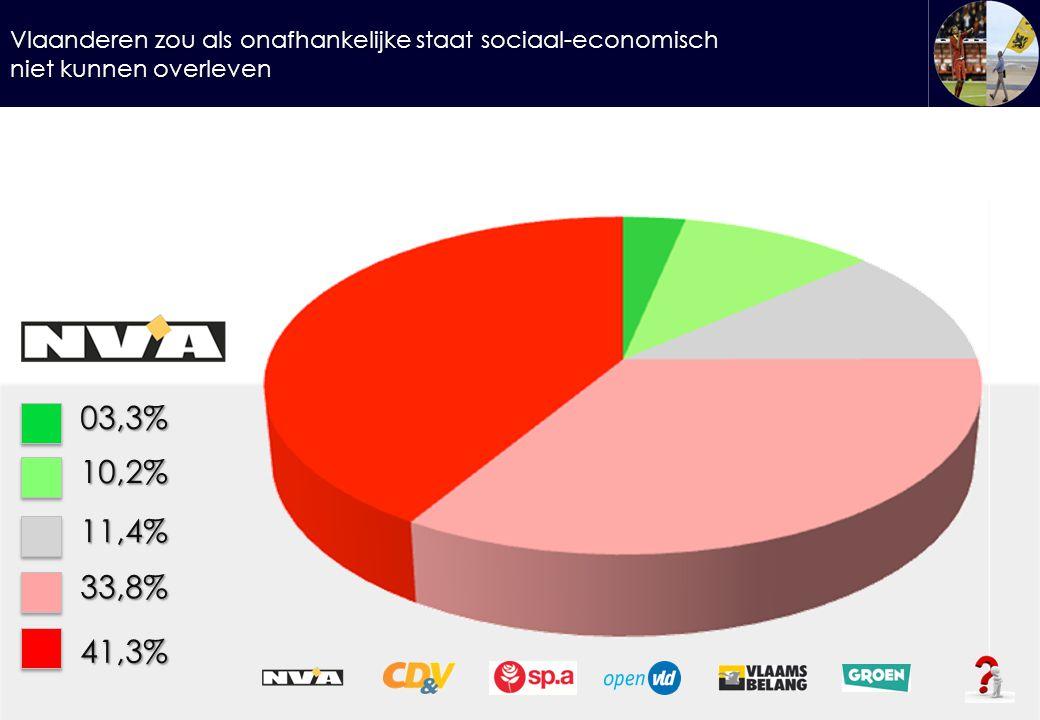 Vlaanderen zou als onafhankelijke staat sociaal-economisch niet kunnen overleven 03,3%10,2% 11,4% 33,8% 41,3%