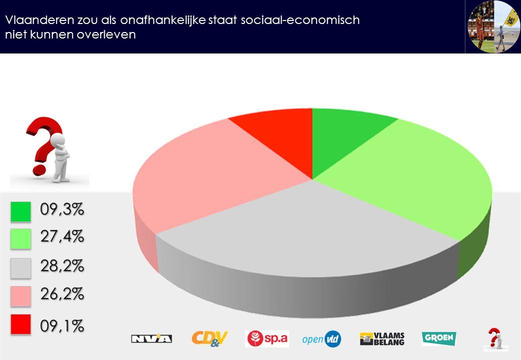 Vlaanderen zou als onafhankelijke staat sociaal-economisch niet kunnen overleven 09,3%27,4% 28,2% 26,2% 09,1%