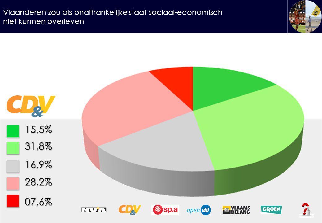 Vlaanderen zou als onafhankelijke staat sociaal-economisch niet kunnen overleven 15,5%31,8% 16,9% 28,2% 07,6%