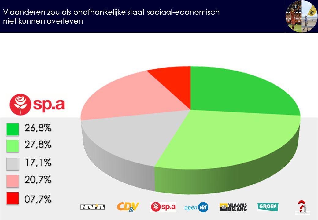 Vlaanderen zou als onafhankelijke staat sociaal-economisch niet kunnen overleven 26,8%27,8% 17,1% 20,7% 07,7%