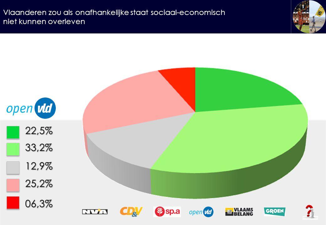 Vlaanderen zou als onafhankelijke staat sociaal-economisch niet kunnen overleven 22,5%33,2% 12,9% 25,2% 06,3%