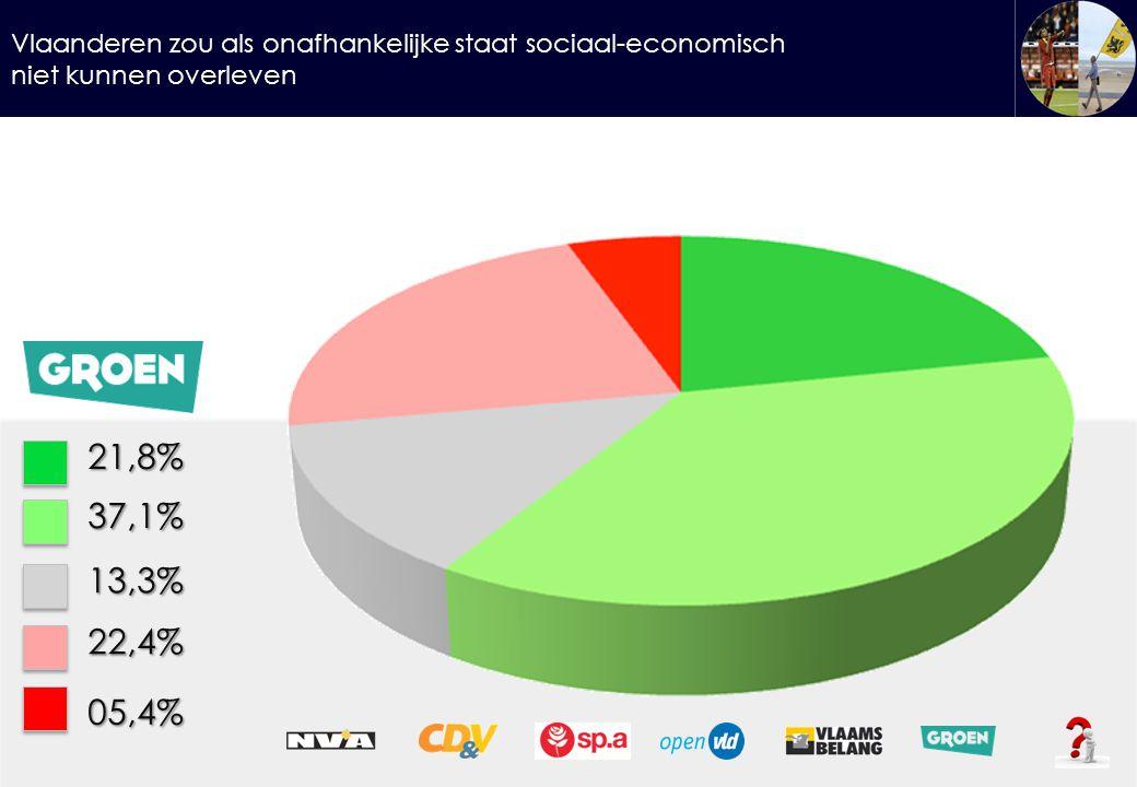 Vlaanderen zou als onafhankelijke staat sociaal-economisch niet kunnen overleven 21,8%37,1% 13,3% 22,4% 05,4%