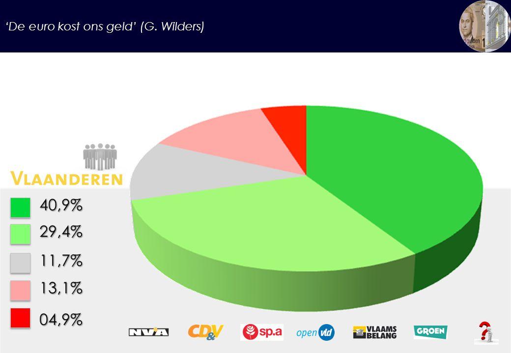 'De euro kost ons geld' (G. Wilders) 40,9%29,4% 11,7% 13,1% 04,9%