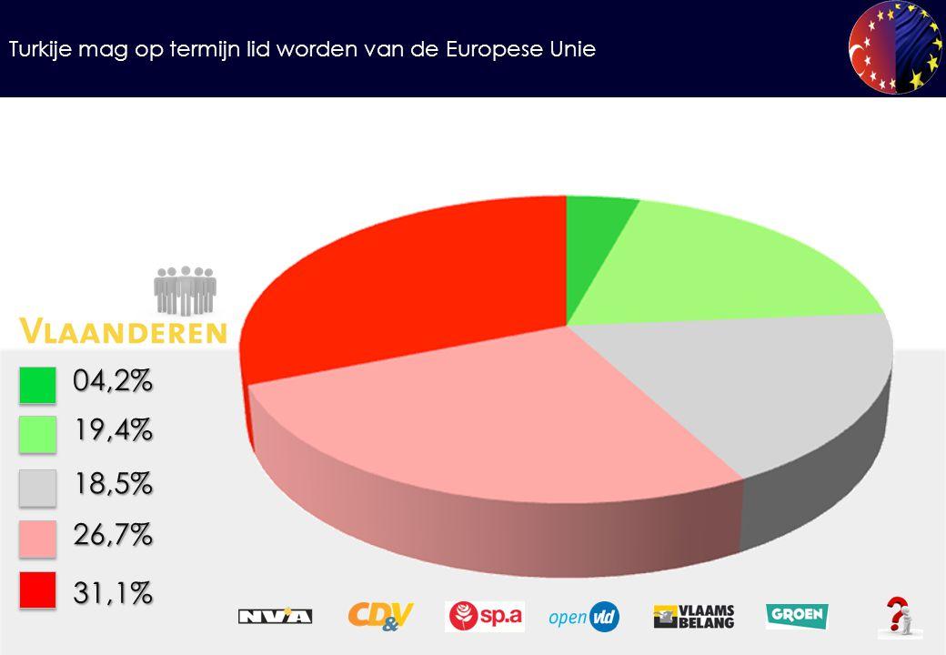 Turkije mag op termijn lid worden van de Europese Unie 04,2%19,4% 18,5% 26,7% 31,1%