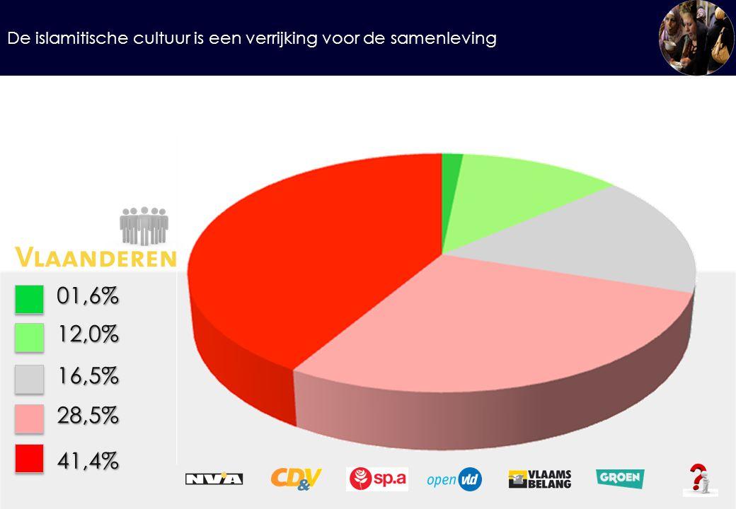 De islamitische cultuur is een verrijking voor de samenleving 01,6%12,0% 16,5% 28,5% 41,4%