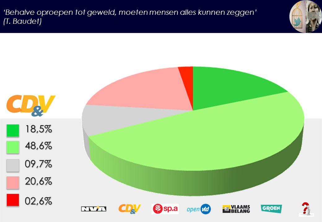 'Behalve oproepen tot geweld, moeten mensen alles kunnen zeggen' (T. Baudet) 18,5%48,6% 09,7% 20,6% 02,6%