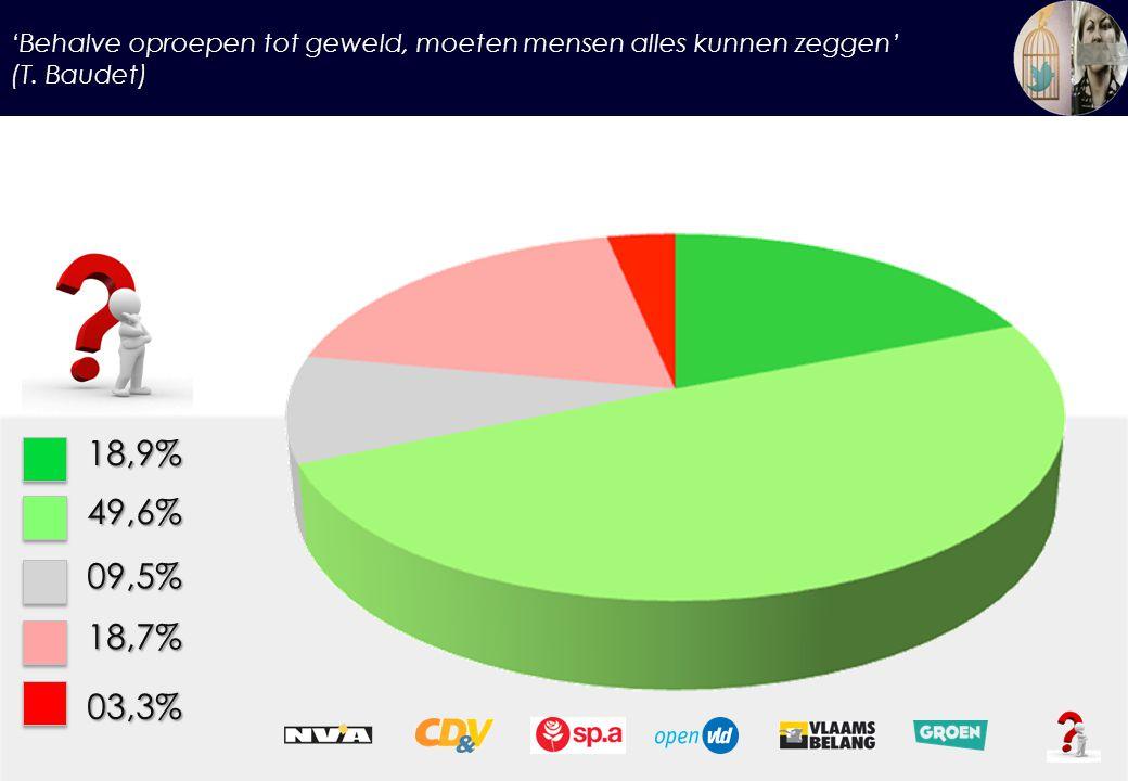 'Behalve oproepen tot geweld, moeten mensen alles kunnen zeggen' (T. Baudet) 18,9%49,6% 09,5% 18,7% 03,3%