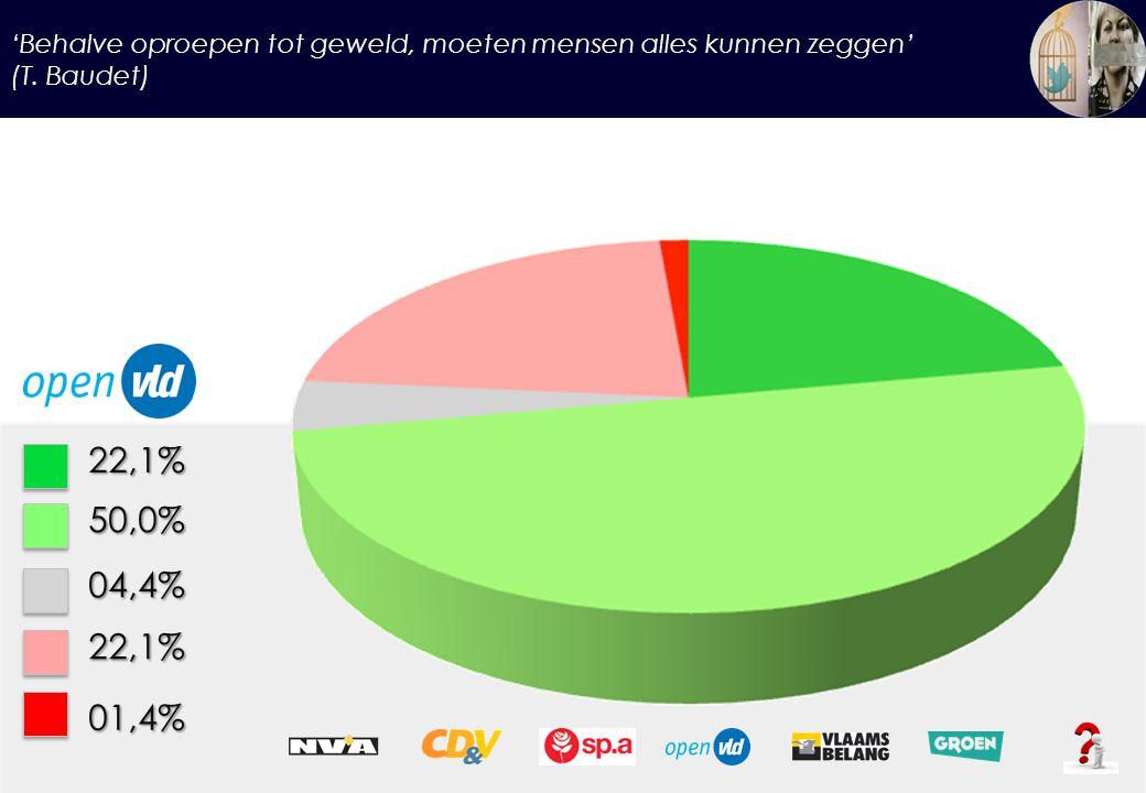 'Behalve oproepen tot geweld, moeten mensen alles kunnen zeggen' (T. Baudet) 22,1%50,0% 04,4% 22,1% 01,4%
