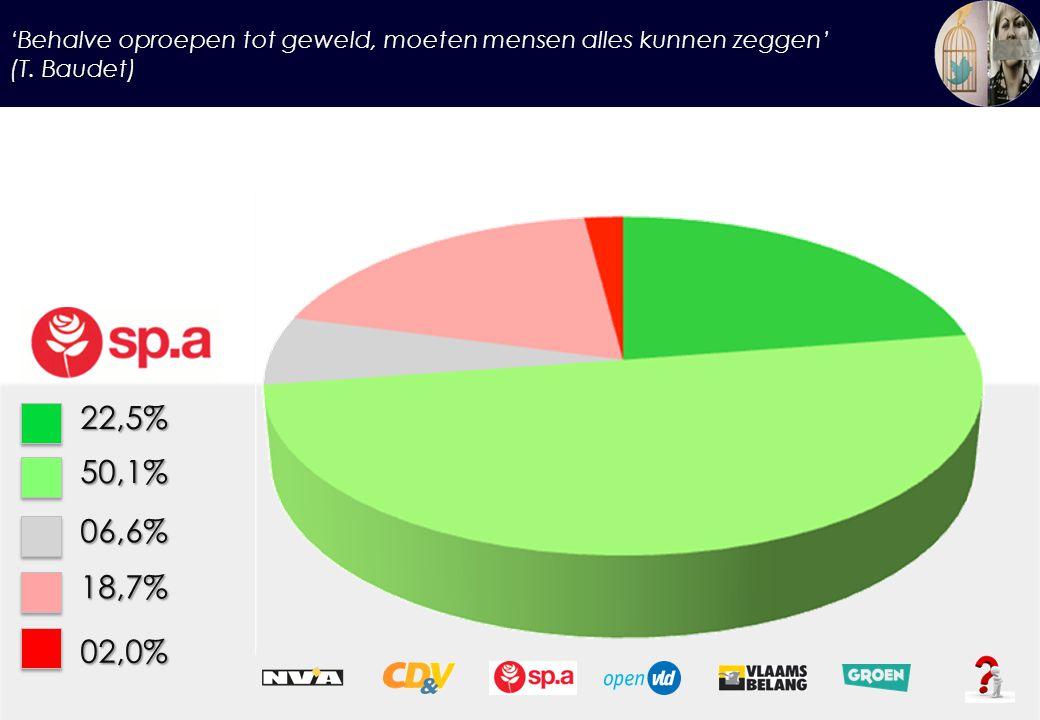 'Behalve oproepen tot geweld, moeten mensen alles kunnen zeggen' (T. Baudet) 22,5%50,1% 06,6% 18,7% 02,0%