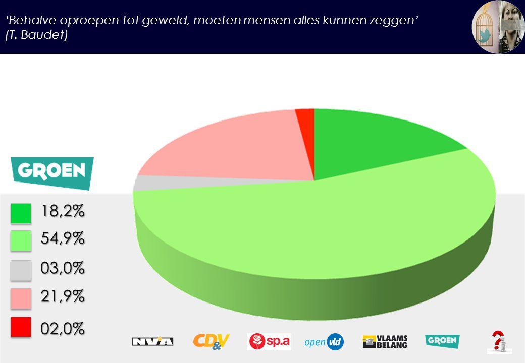 'Behalve oproepen tot geweld, moeten mensen alles kunnen zeggen' (T. Baudet) 18,2%54,9% 03,0% 21,9% 02,0%